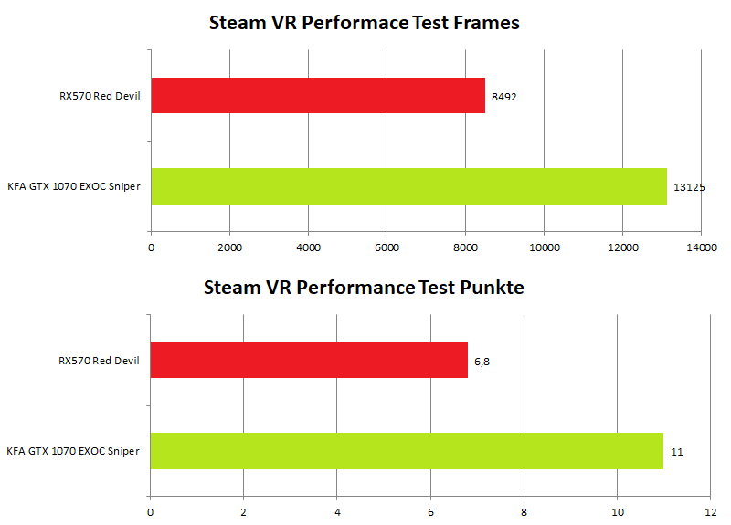 KFA2 GeForce GTX 1070 EXOC Sniper SteamVRPerformanceTest