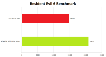 KFA2 GeForce GTX 1070 EXOC Sniper ResidentEvil6Benchmark