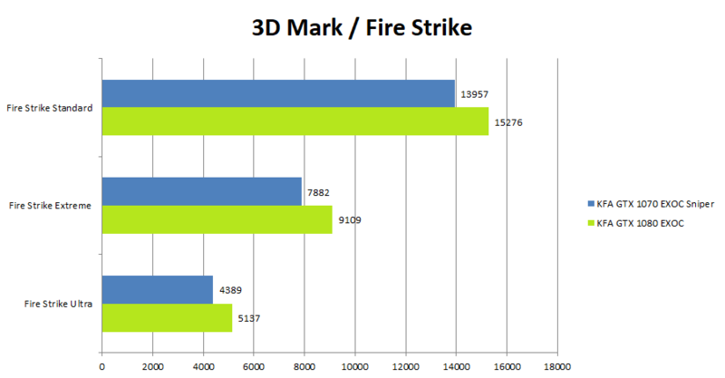 KFA2 GeForce 1080 GTX EXOC Benchmark_FireStrike