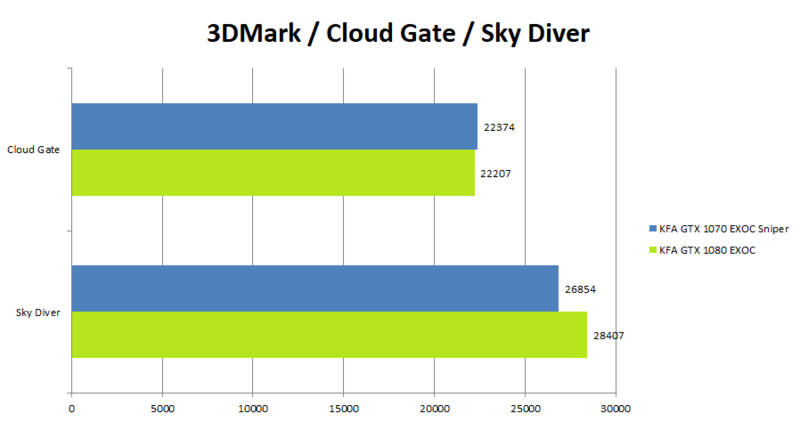 KFA2 GeForce 1080 GTX EXOC Benchmark_CloudGateSkyDiver