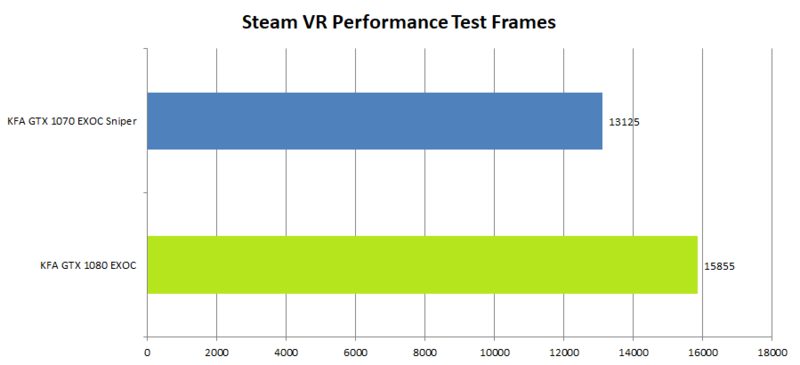 KFA2 GeForce 1080 GTX EXOC Benchmark_SteamFRFrames