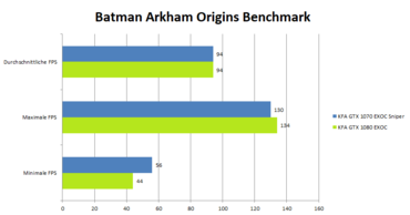 KFA2 GeForce 1080 GTX EXOC Benchmark_Batman