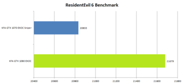 KFA2 GeForce 1080 GTX EXOC Benchmark_ResidentEvil