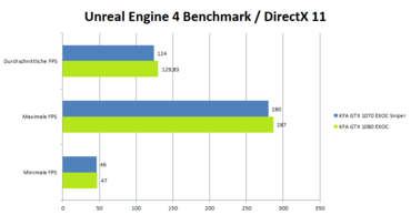 KFA2 GeForce 1080 GTX EXOC Benchmark_UnrealEngineDx11