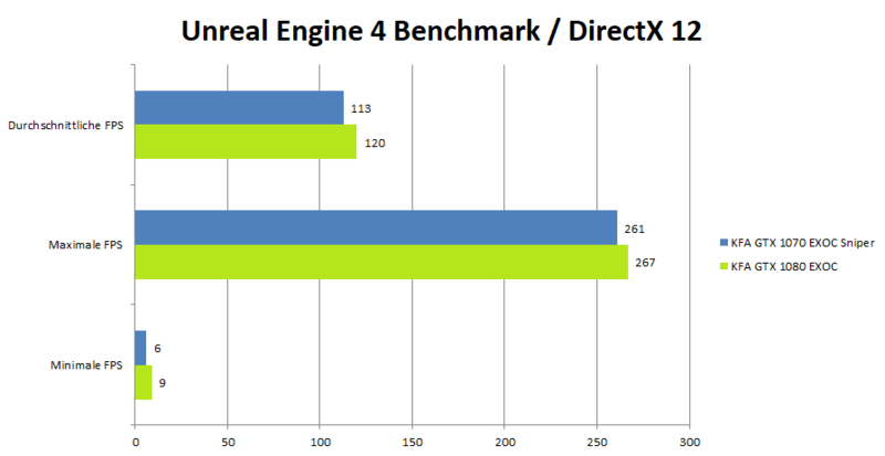 KFA2 GeForce 1080 GTX EXOC Benchmark_UnrealEngineDx12