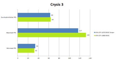 KFA2 GeForce 1080 GTX EXOC Benchmark_Crysis3