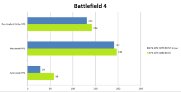 KFA2 GeForce 1080 GTX EXOC Benchmark_Battlefield4