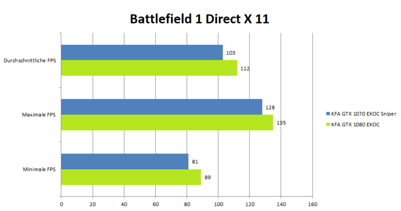 KFA2 GeForce 1080 GTX EXOC Benchmark_Battlefield1Dx11