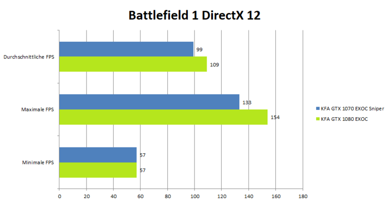 KFA2 GeForce 1080 GTX EXOC Benchmark_Battlefield1Dx12