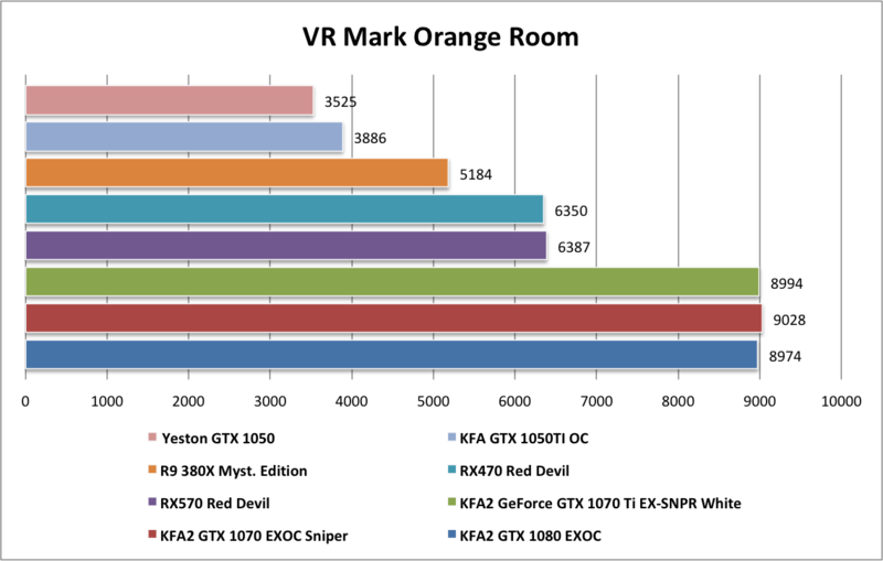 Yeston GTX1050 VR Mark Orange Room