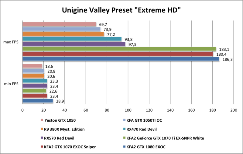 Yeston GTX1050 Unigine Valley Preset Extreme HD FPS