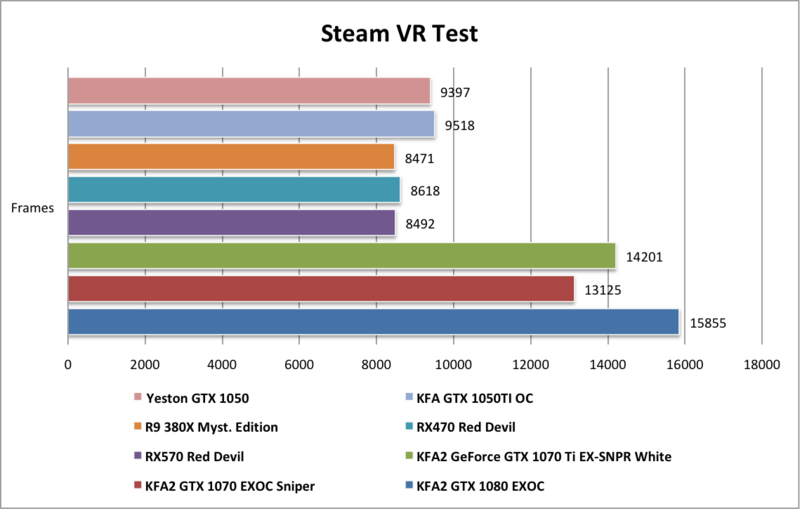 Yeston GTX1050 Steam VR Test FPS