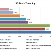 Yeston GTX1050 3D Mark Time Spy