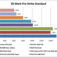 Yeston GTX1050 3D Mark Fire Strike Standard