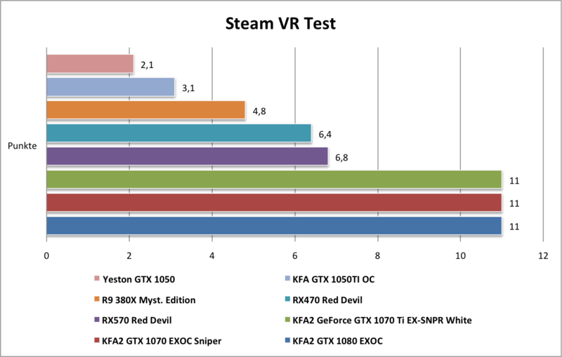 Yeston GTX1050 Steam VR Test Punkte