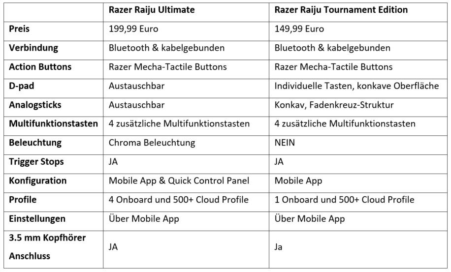 Razer Raiju Ultimate und Tournament Edition Specs