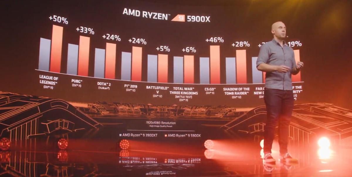 Ryzen 5000: Alle Fakten und Infos zu den neuen Prozessoren - PC Masters