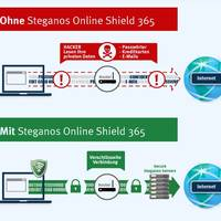 Steganos Online Shield 365 im Test