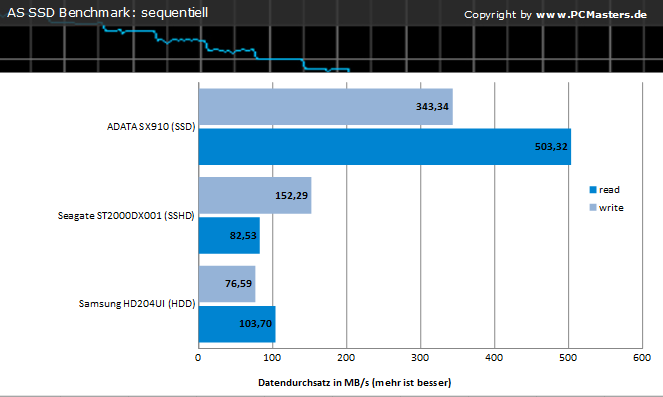 Charts AS SSD-Benchmark