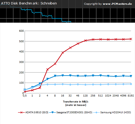 Charts ATTO Disk Benchmark