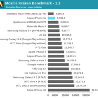 iPhone 5S CPU-Benchmarks
