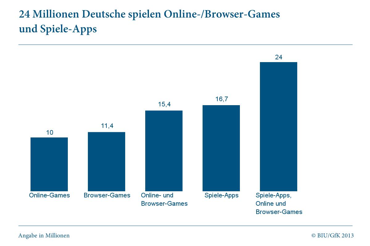 Casual games 15 4 millionen deutsche spielen online und for Fussball statistik